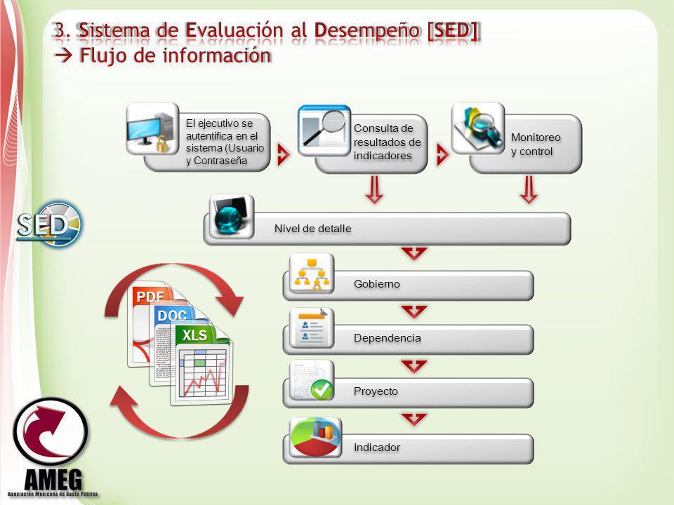 3. Sistema de Evaluación al Desempeño [SED]  Flujo de información